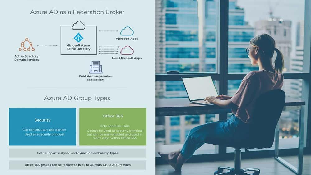 آموزش طراحی حاکمیت و مدیریت هویت در Microsoft Azure