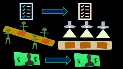 آموزش سیستم هزینه یابی فرآیند - حسابداری هزینه - حسابداری مدیریتی